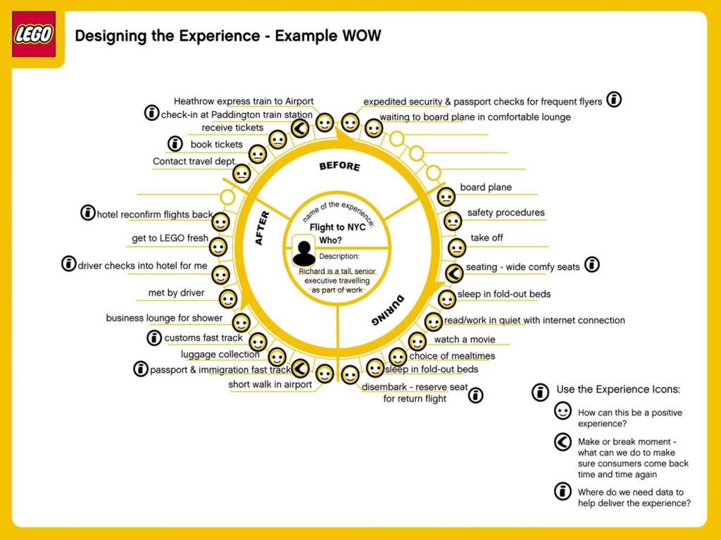 wheel-exp-map-lego