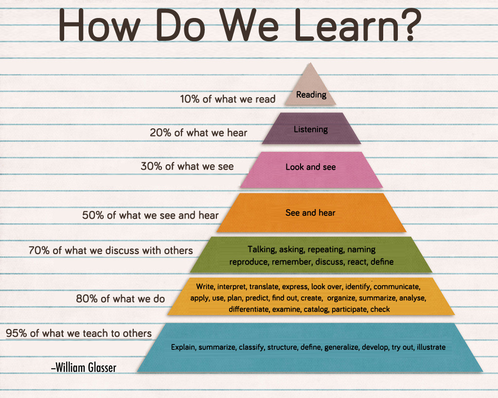 How We Learn Best